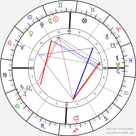 Morris K. Udall tema natale, oroscopo, Morris K. Udall oroscopi gratuiti, astrologia