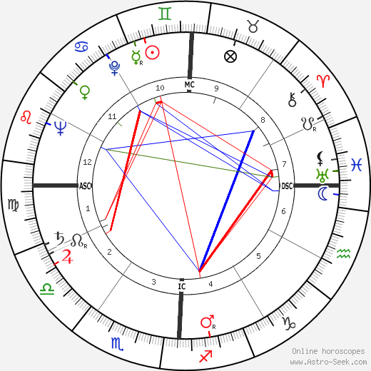 Morris K. Udall astro natal birth chart, Morris K. Udall horoscope, astrology