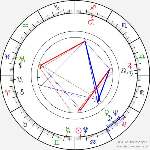 Norman Lear tema natale, oroscopo, Norman Lear oroscopi gratuiti, astrologia