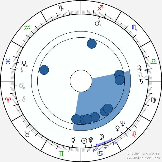 Ota Žebrák wikipedia, horoscope, astrology, instagram