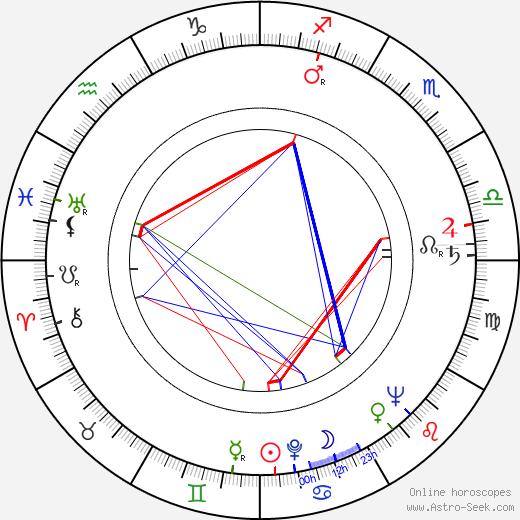 Ota Žebrák astro natal birth chart, Ota Žebrák horoscope, astrology