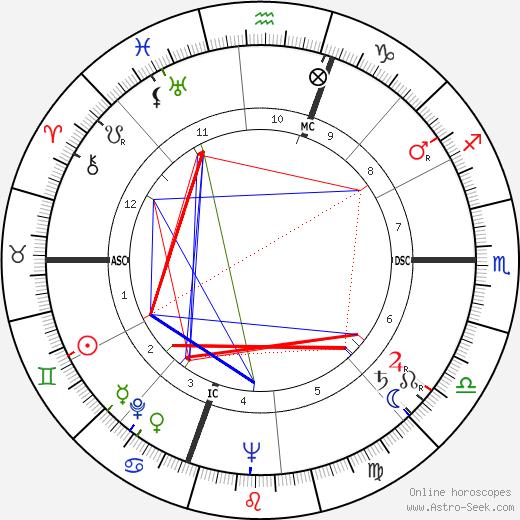 Пьетро (значения) Ломбарди Pietro Lombardi день рождения гороскоп, Pietro Lombardi Натальная карта онлайн
