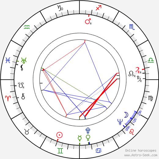 Povel Ramel tema natale, oroscopo, Povel Ramel oroscopi gratuiti, astrologia