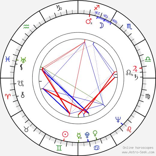 Steve Gethers tema natale, oroscopo, Steve Gethers oroscopi gratuiti, astrologia