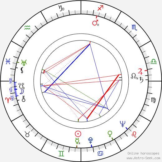 Tapio Hämäläinen birth chart, Tapio Hämäläinen astro natal horoscope, astrology