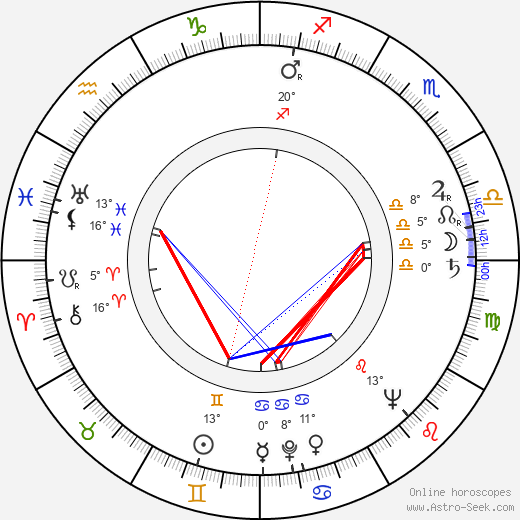 Umberto Raho birth chart, biography, wikipedia 2018, 2019