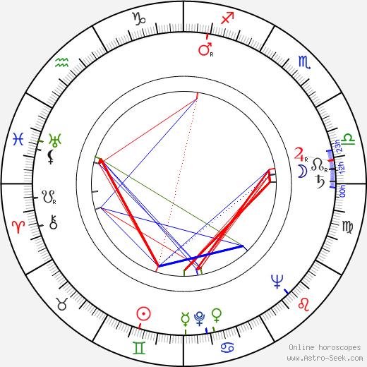 Umberto Raho astro natal birth chart, Umberto Raho horoscope, astrology