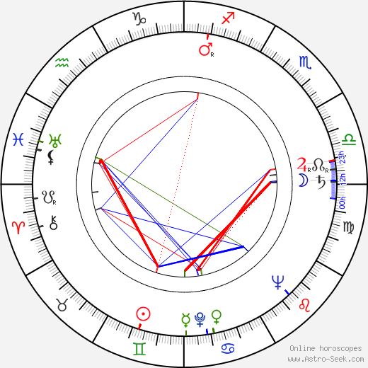 Valja Stýblová birth chart, Valja Stýblová astro natal horoscope, astrology