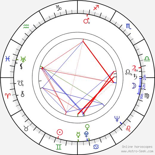 Vladimír Navrátil astro natal birth chart, Vladimír Navrátil horoscope, astrology