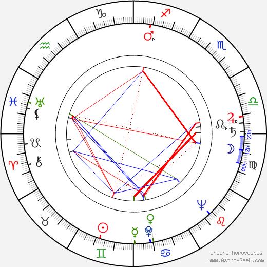 Wieslaw Michnikowski birth chart, Wieslaw Michnikowski astro natal horoscope, astrology