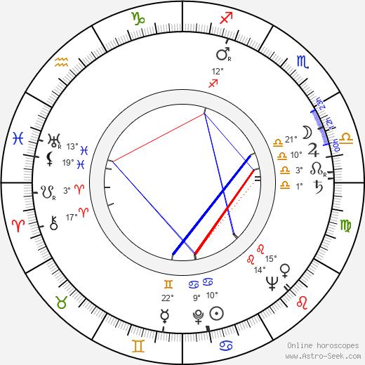 Abe Levitow birth chart, biography, wikipedia 2019, 2020