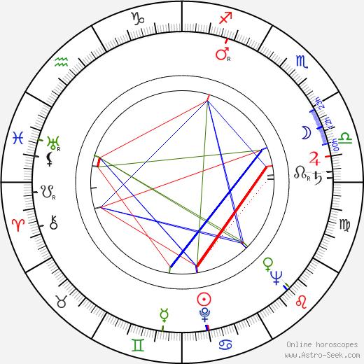 Abe Levitow astro natal birth chart, Abe Levitow horoscope, astrology