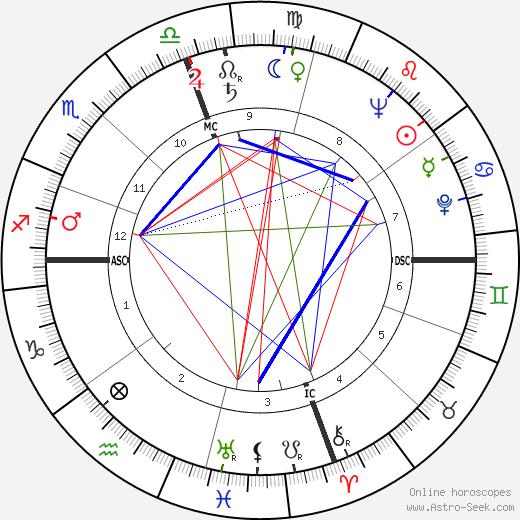 Adolfo Celi день рождения гороскоп, Adolfo Celi Натальная карта онлайн