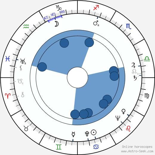 Bill Smillie wikipedia, horoscope, astrology, instagram