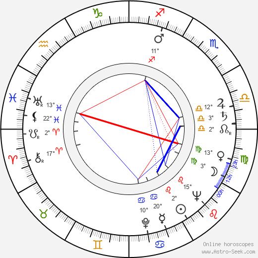 Blake Edwards birth chart, biography, wikipedia 2019, 2020