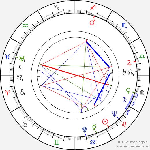 Blake Edwards birth chart, Blake Edwards astro natal horoscope, astrology