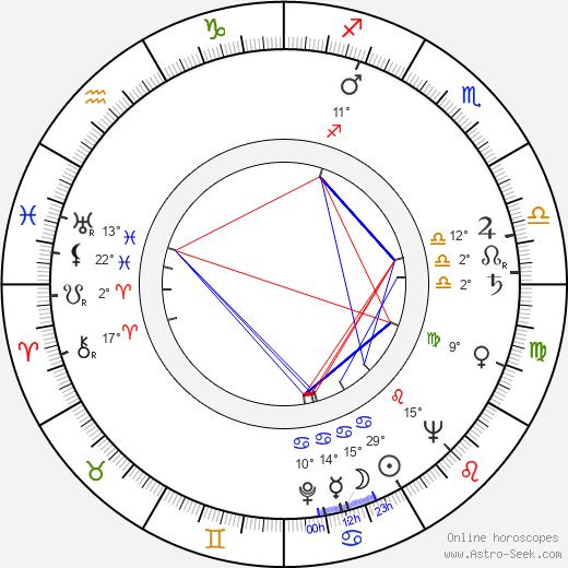 Buzz Kulik birth chart, biography, wikipedia 2020, 2021