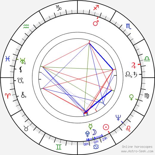 Buzz Kulik birth chart, Buzz Kulik astro natal horoscope, astrology