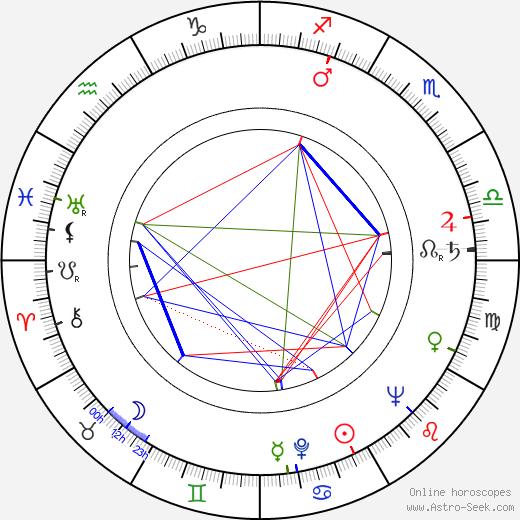 Christoph Bayertt birth chart, Christoph Bayertt astro natal horoscope, astrology