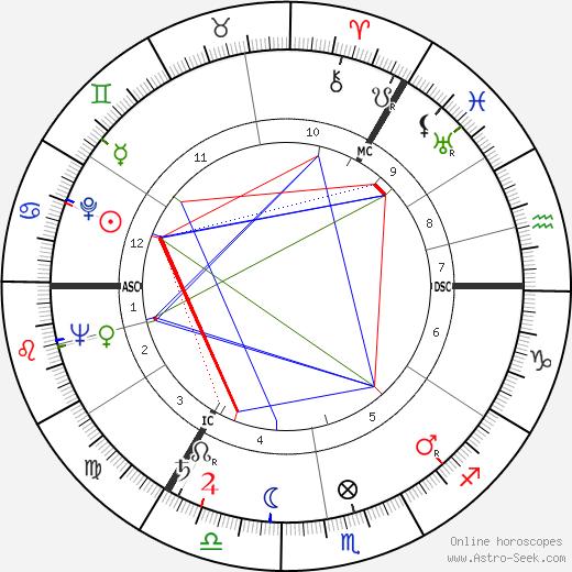 David Ward день рождения гороскоп, David Ward Натальная карта онлайн