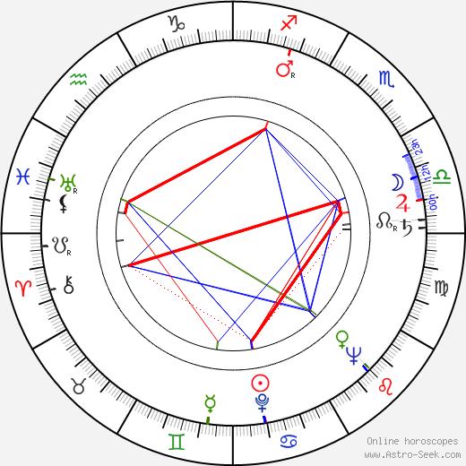 Dušan Kodaj birth chart, Dušan Kodaj astro natal horoscope, astrology
