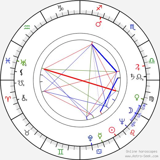 Elfriede Datzig astro natal birth chart, Elfriede Datzig horoscope, astrology