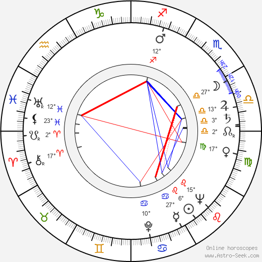 Eliasz Kuziemski birth chart, biography, wikipedia 2019, 2020