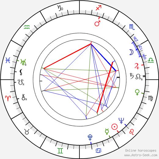 Eliasz Kuziemski birth chart, Eliasz Kuziemski astro natal horoscope, astrology