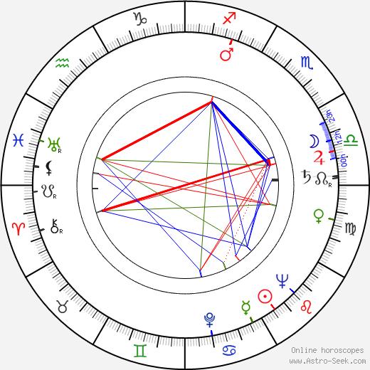 Frank Marth birth chart, Frank Marth astro natal horoscope, astrology