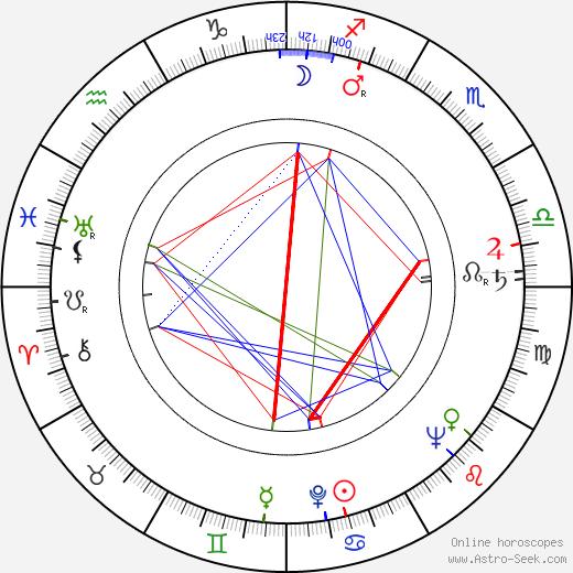 František Rokos astro natal birth chart, František Rokos horoscope, astrology