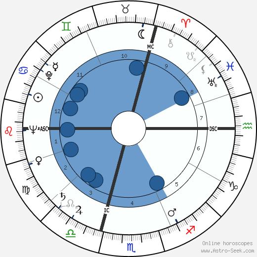 Georg Kreisler wikipedia, horoscope, astrology, instagram
