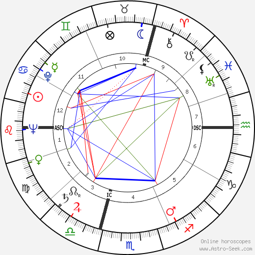 Георг Крайслер Georg Kreisler день рождения гороскоп, Georg Kreisler Натальная карта онлайн