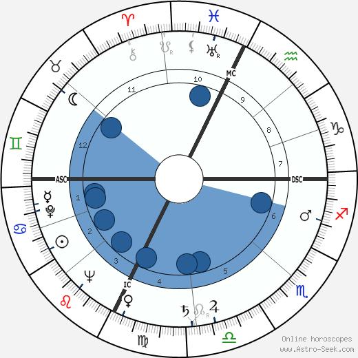 George McGovern wikipedia, horoscope, astrology, instagram