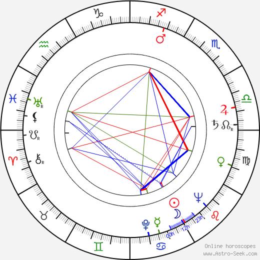 Hans-Jürgen Wischnewski birth chart, Hans-Jürgen Wischnewski astro natal horoscope, astrology
