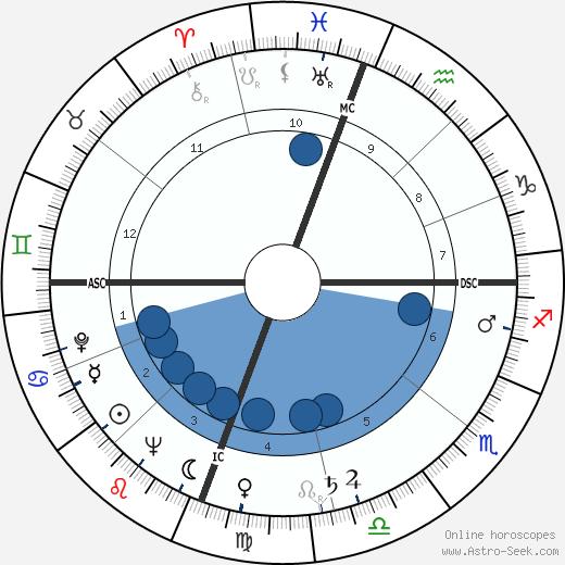Hoyt Wilhelm wikipedia, horoscope, astrology, instagram