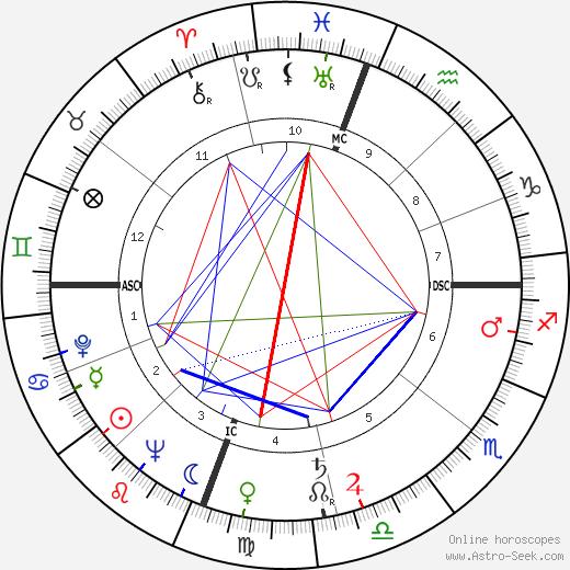 Hoyt Wilhelm tema natale, oroscopo, Hoyt Wilhelm oroscopi gratuiti, astrologia