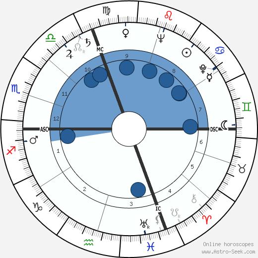 Jean Grégoire wikipedia, horoscope, astrology, instagram