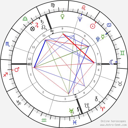Jean Grégoire день рождения гороскоп, Jean Grégoire Натальная карта онлайн