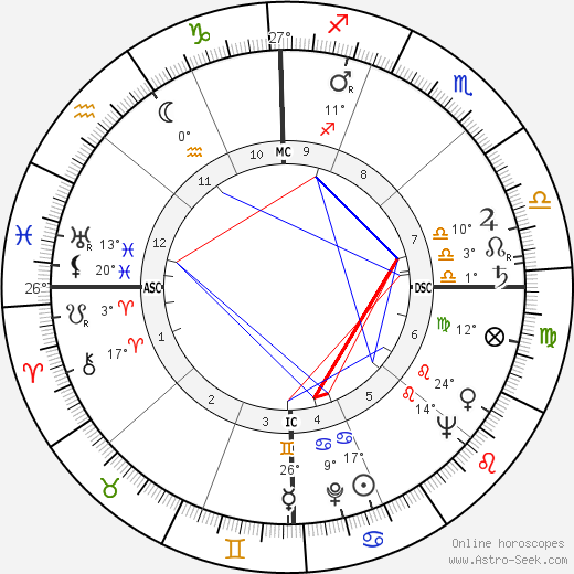Jim Pollard birth chart, biography, wikipedia 2018, 2019
