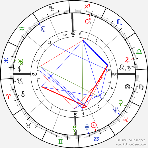 Jim Pollard astro natal birth chart, Jim Pollard horoscope, astrology