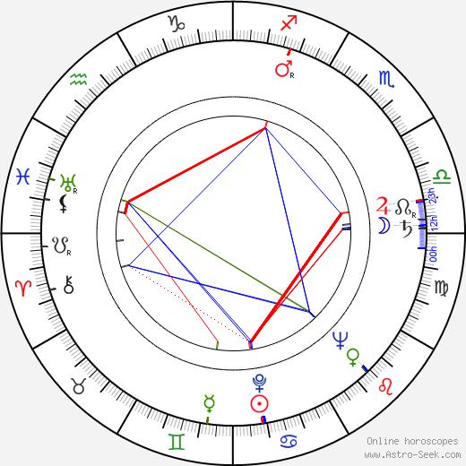 Jiří Ropek birth chart, Jiří Ropek astro natal horoscope, astrology