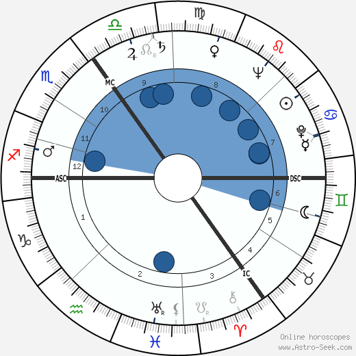 Joachim E. Berendt horoscope, astrology, sign, zodiac, date of birth, instagram