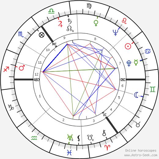 Joachim E. Berendt день рождения гороскоп, Joachim E. Berendt Натальная карта онлайн