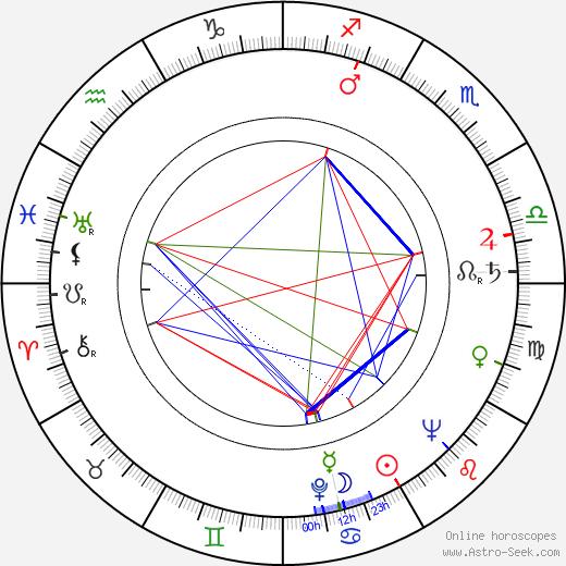 Josef Heriban birth chart, Josef Heriban astro natal horoscope, astrology