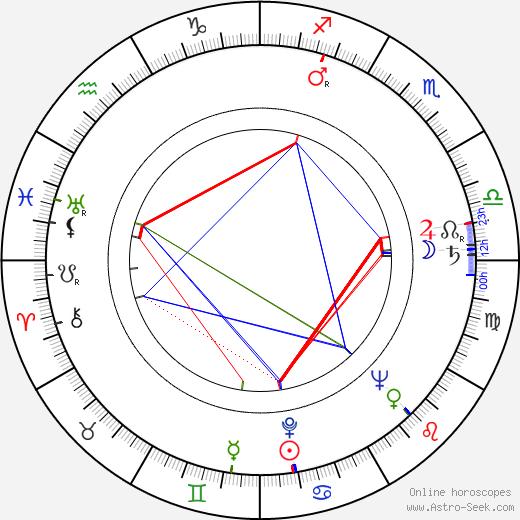 Józef Para birth chart, Józef Para astro natal horoscope, astrology