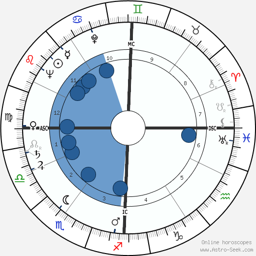 Lorenzo Antonetti wikipedia, horoscope, astrology, instagram