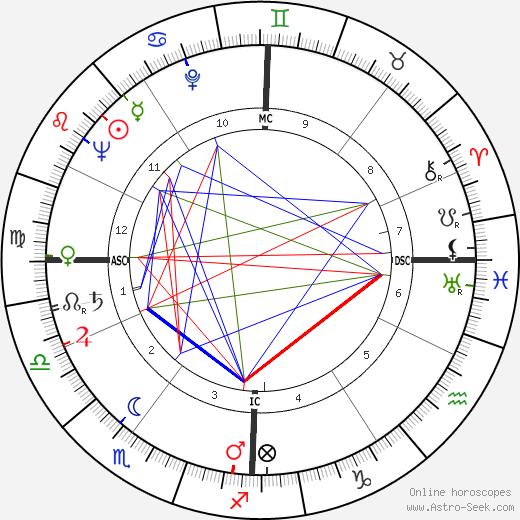 Lorenzo Antonetti tema natale, oroscopo, Lorenzo Antonetti oroscopi gratuiti, astrologia
