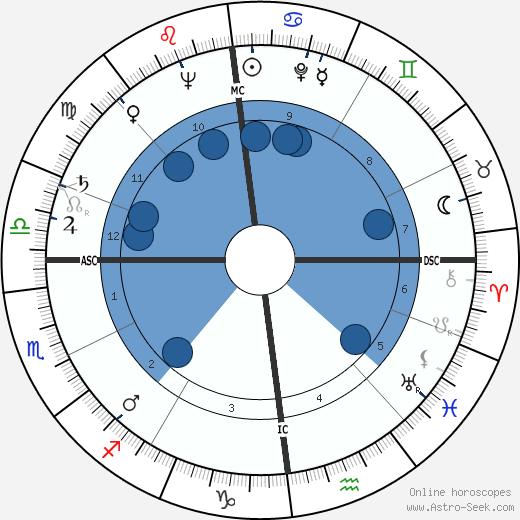 Lothar Swierzinski wikipedia, horoscope, astrology, instagram