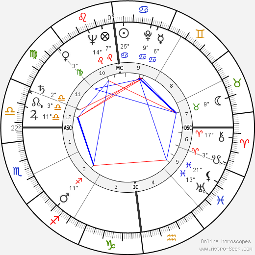 Lothar Swierzinski birth chart, biography, wikipedia 2018, 2019