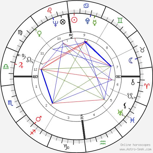 Lothar Swierzinski astro natal birth chart, Lothar Swierzinski horoscope, astrology